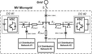 بررسی و شبیه سازی عملکرد موتورهای القایی سه فاز تحت شرایط نامتعادلی ولتاژ + word
